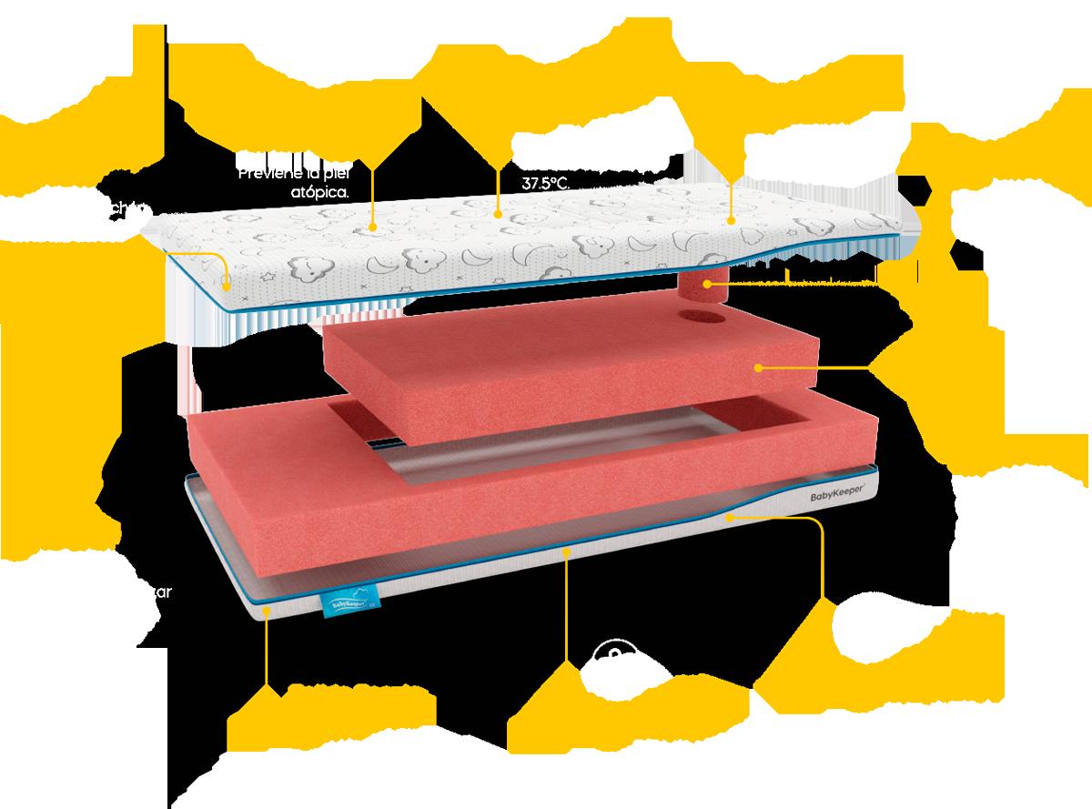 Estructura colchón de cuna BabyKeeper PRObiotic Optimus