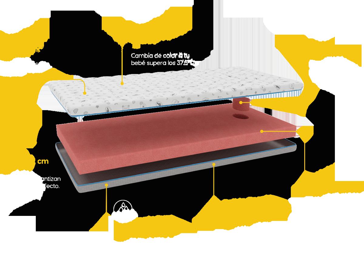 Estructura colchón de cuna BabyKeeper Therm
