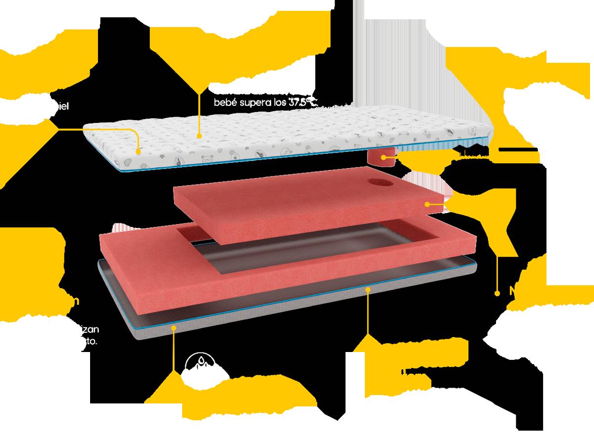 Estructura colchón de cuna BabyKeeper Therm Optimus